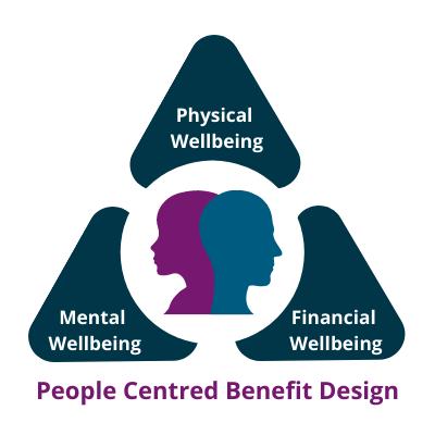 People Centred Benefit Design Engage Health Goup Transparent